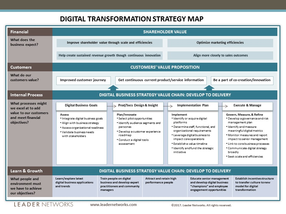 Digital Transformation Strategy Map - Leader Networks